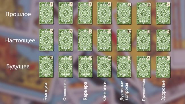Гадание на цыганских картах Таро на ближайшее будущее